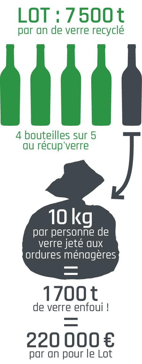 10 Kg de verre par personne jetés dans les poubelles