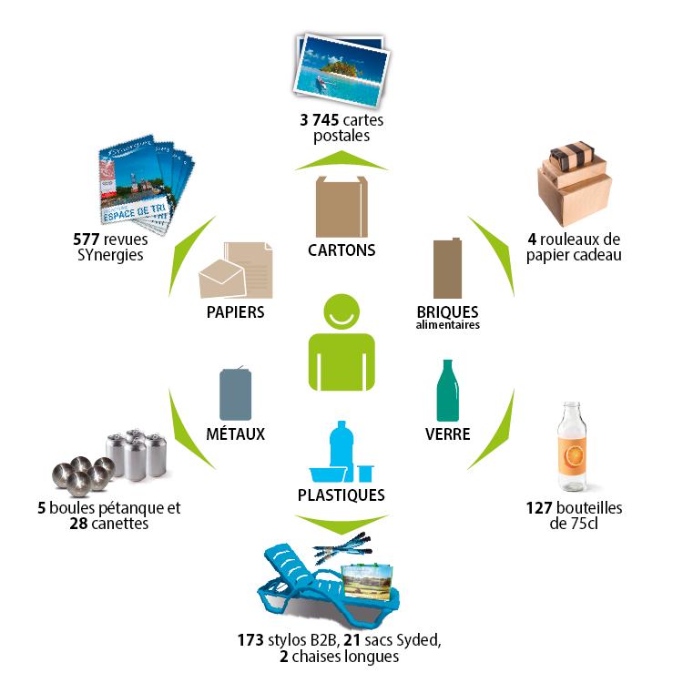 Résultat du tri d'une personne sur une année en objets recyclés